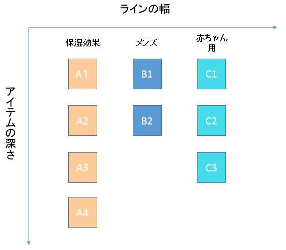 プロダクト・ミックス|製品の組み合わせ