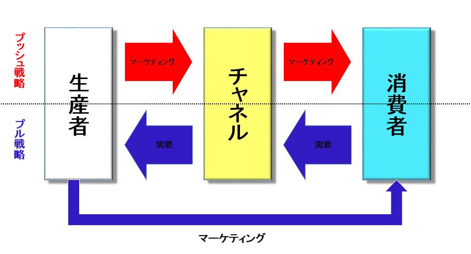 プッシュ戦略とプル戦略 売り込む戦略 需要喚起の戦略